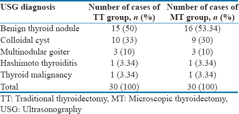 Table 2: Distribution of various conditions by high-resolution ultrasonography findings among the groups